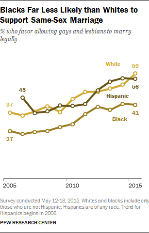 Blacks Far Less Likely than Whites to Support Same-Sex Marriage