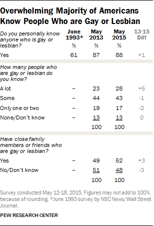 Overwhelming Majority of Americans Know People Who are Gay or Lesbian