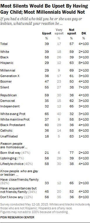 Most Silents Would Be Upset By Having Gay Child; Most Millennials Would Not