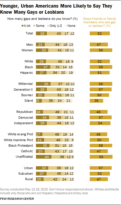 Younger, Urban Americans More Likely to Say They Know Many Gays or Lesbians