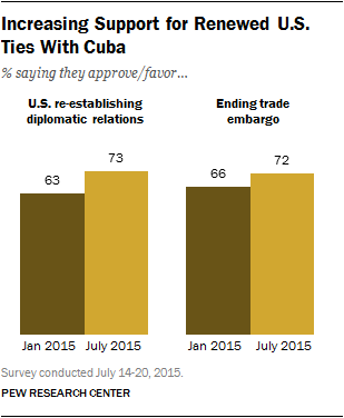 Increasing Support for Renewed U.S. Ties With Cuba