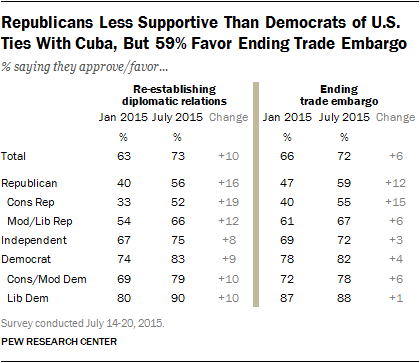 Republicans Less Supportive Than Democrats of U.S. Ties With Cuba, But 59% Favor Ending Trade Embargo