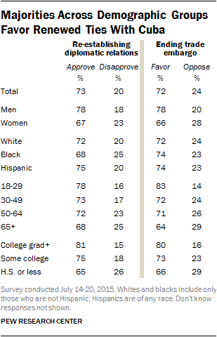 Majorities Across Demographic Groups Favor Renewed Ties With Cuba