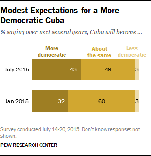 Modest Expectations for a More Democratic Cuba