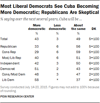 Most Liberal Democrats See Cuba Becoming More Democratic; Republicans Are Skeptical