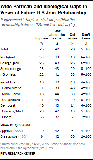 Wide Partisan and Ideological Gaps in Views of Future U.S.-Iran Relationship