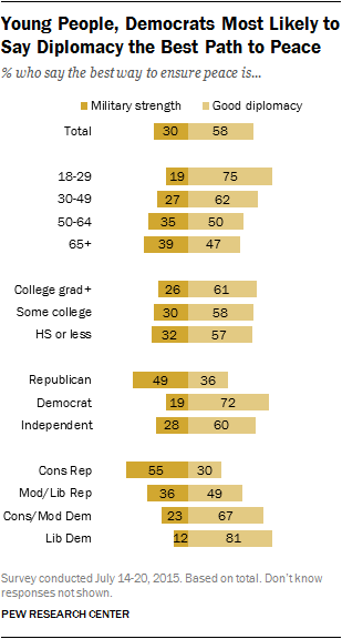 Young People, Democrats Most Likely to Say Diplomacy the Best Path to Peace
