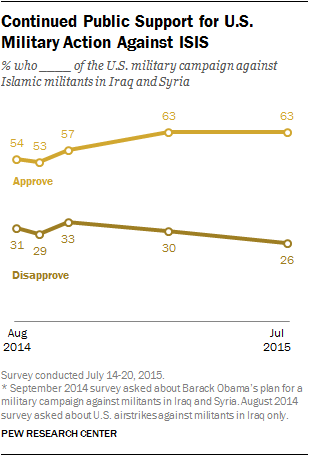 Continued Public Support for U.S. Military Action Against ISIS