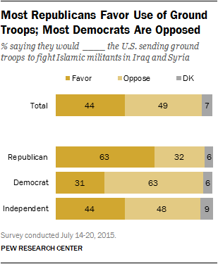 Most Republicans Favor Use of Ground Troops; Most Democrats Are Opposed