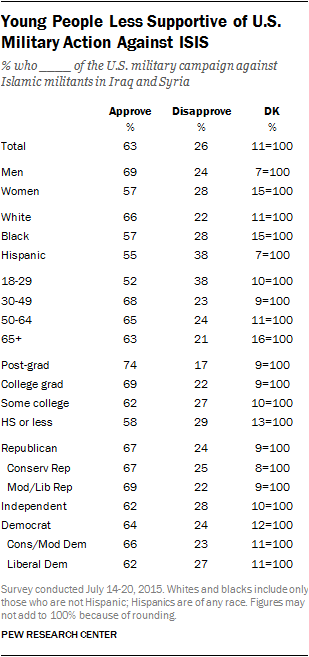 Young People Less Supportive of U.S. Military Action Against ISIS
