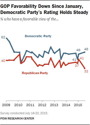 GOP Favorability Down Since January, Democratic Party's Rating Holds Steady