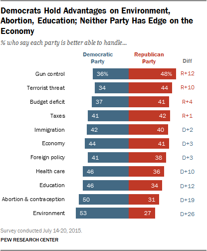 Democrats Hold Advantages on Environment, Abortion, Education; Neither Party Has Edge on the Economy