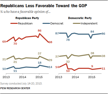 Republicans Less Favorable Toward the GOP