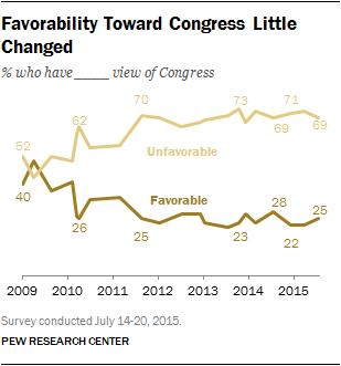 Favorability Toward Congress Little Changed