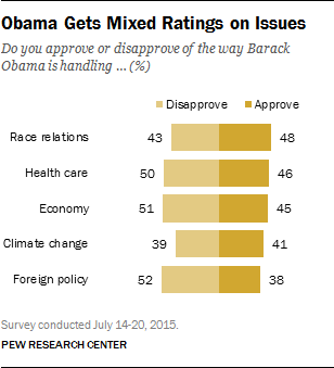 Obama Gets Mixed Ratings on Issues
