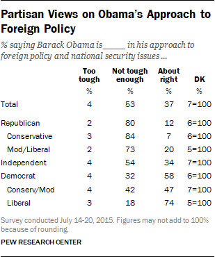 Partisan Views on Obama's Approach to Foreign Policy