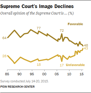 Supreme Court's Image Declines