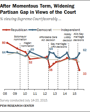 After Momentous Term, Widening Partisan Gap in Views of the Court