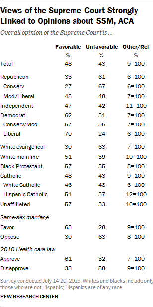 Views of the Supreme Court Strongly Linked to Opinions about SSM, ACA