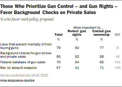 Those Who Prioritize Gun Control - and Gun Rights - Favor Background Checks on Private Sales