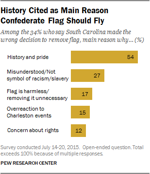 History Cited as Main Reason Confederate Flag Should Fly