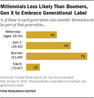 Millennials Less Likely Than Boomers, Gen X to Embrace Generational Label