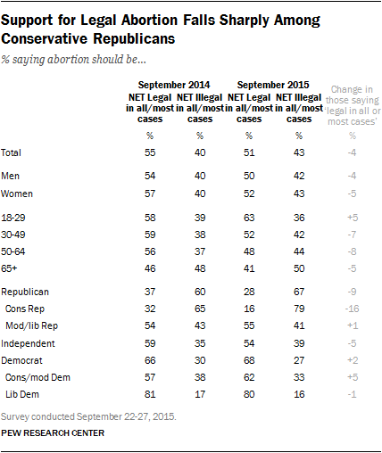 Support for Legal Abortion Falls Sharply Among Conservative Republicans