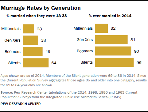 differences in generation tv