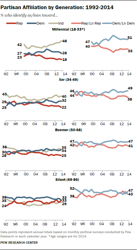 The Whys and Hows of Generations Research | Pew Research Center