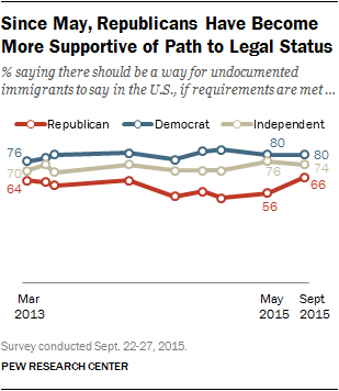 Since May, Republicans Have Become More Supportive of Path to Legal Status