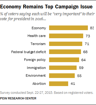 Economy Remains Top Campaign Issue