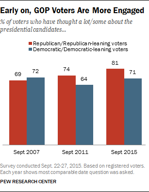Early on, GOP Voters Are More Engaged