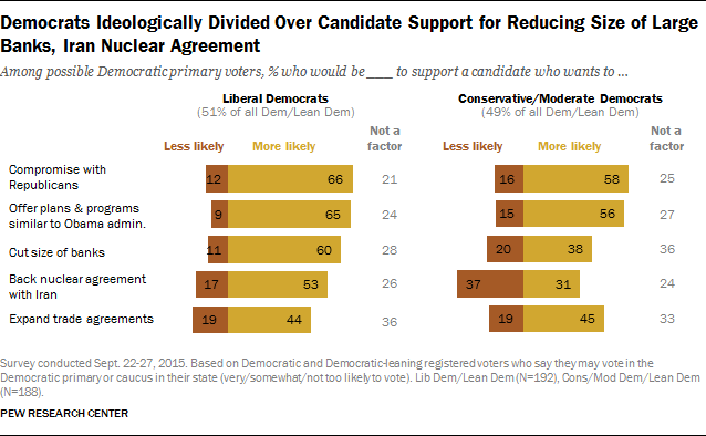 Democrats Ideologically Divided Over Candidate Support for Reducing Size of Large Banks, Iran Nuclear Agreement
