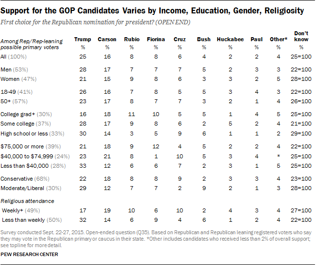 Support for the GOP Candidates Varies by Income, Education, Gender, Religiosity