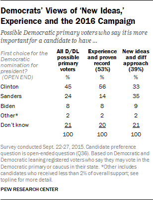 Democrats' Views of 'New Ideas,' Experience and the 2016 Campaign