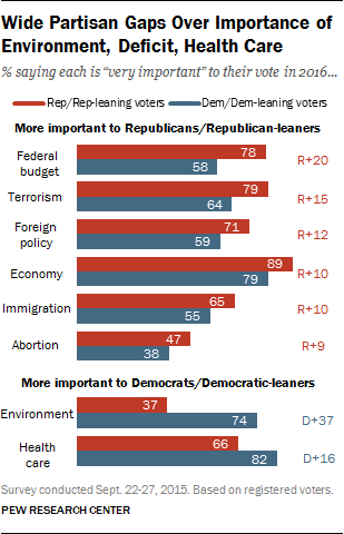Wide Partisan Gaps Over Importance of Environment, Deficit, Health Care