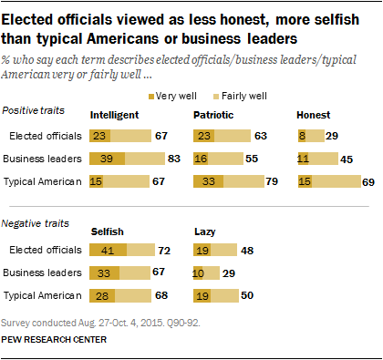 Elected officials viewed as less honest, more selfish than typical American or business leaders