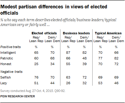 Modest partisan differences in views of elected officials