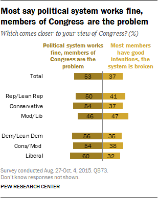 Most say political system works fine, members of Congress are the problem