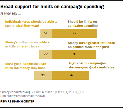 Broad support for limits on campaign spending