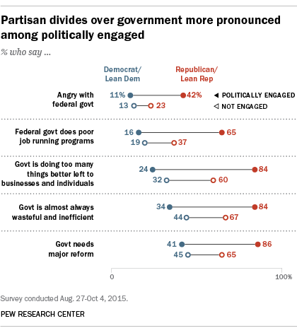 Partisan divides over government more pronounced among politically engaged