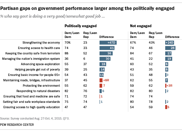 Partisan gaps on government performance larger among the politically engaged