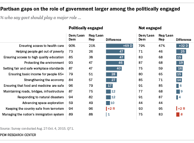 Partisan gaps on the role of government larger among the politically engaged