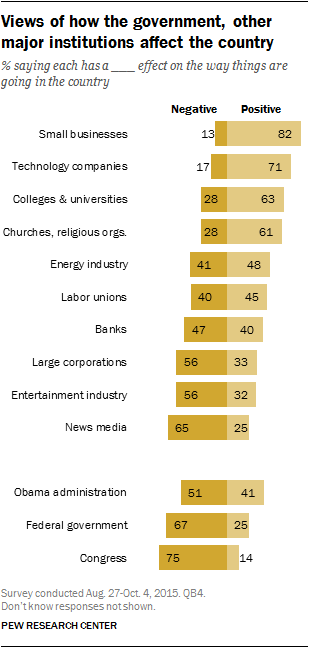 Views of how the government, other major institutions affect the country