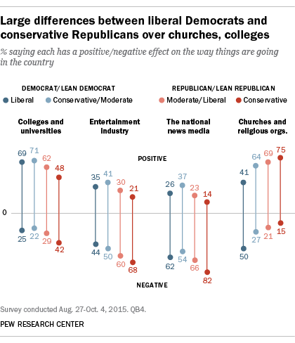 Large differences between liberal Democrats and conservative Republicans over churches, colleges