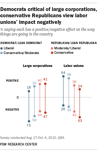 Democrats critical of large corporations, conservative Republicans view unions' impact negatively