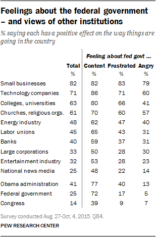 Feelings about the federal government - and views of other institutions