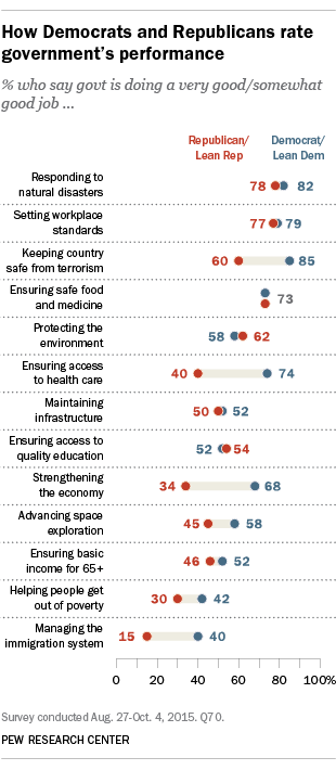 How Democrats and Republicans rate government's performance