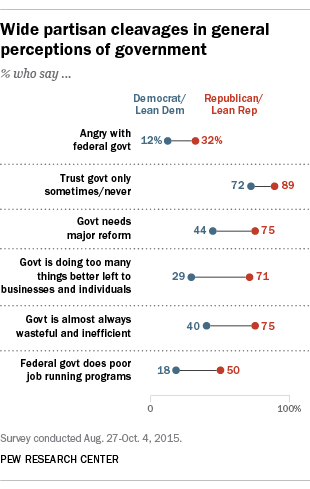 Beyond Distrust How Americans View Their Government Pew Research