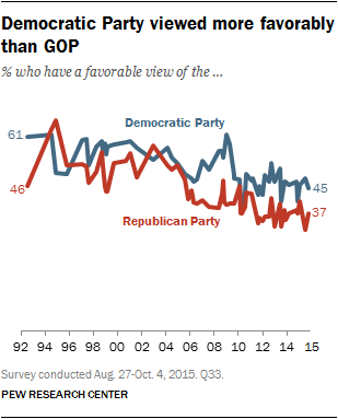 Democratic Party viewed more favorably than GOP